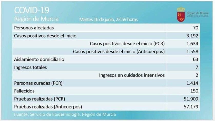 El número de casos activos  de coronavirus, por prueba PCR, aumenta en dos en la Región de Murcia