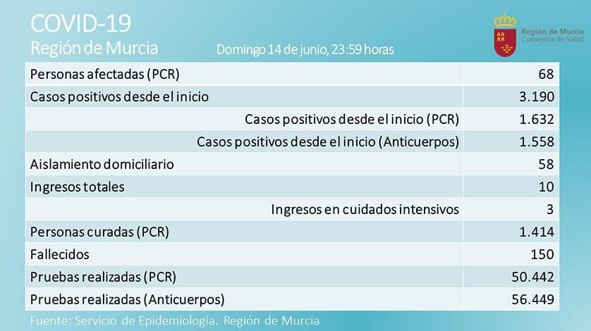 Sin positivos por coronavirus en la Región en las últimas 24 horas