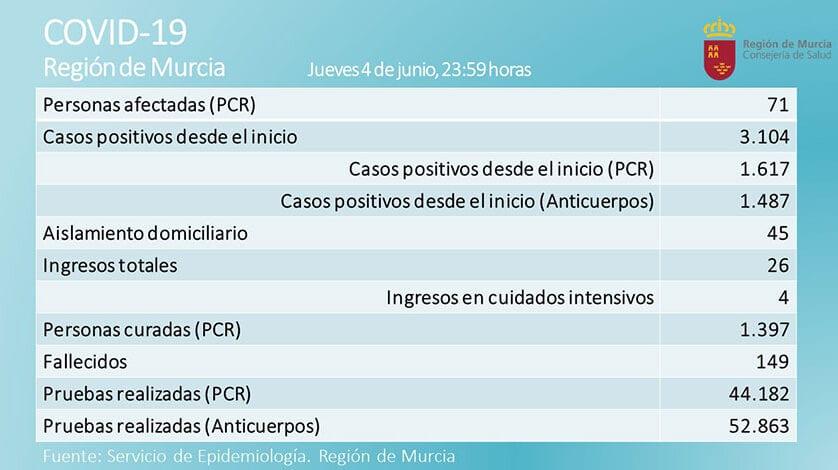Ya son 15 días consecutivos sin fallecidos por coronavirus en la Región