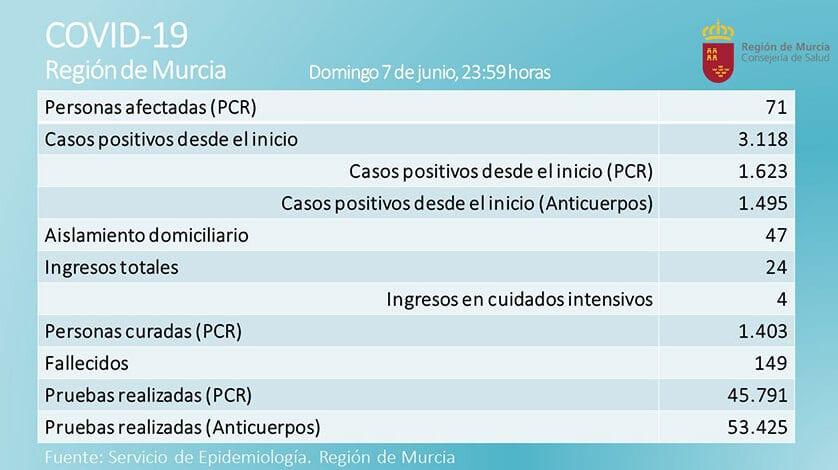 Ningún positivo en las últimas 24 horas en la Región de Murcia