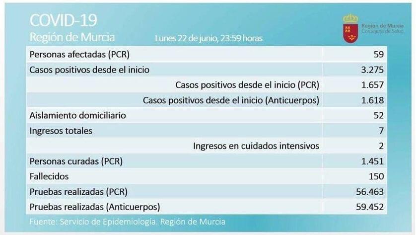 59 casos activos de Covid-19, por prueba PCR, en la Región de Murcia