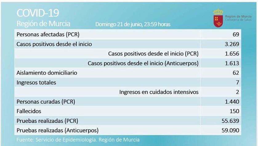 69 casos activos de Covid-19, por prueba PCR, en la Región de Murcia