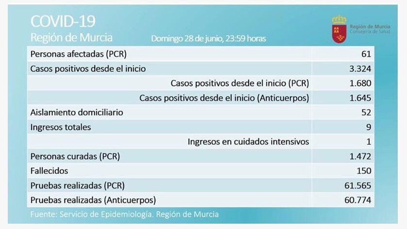 61 casos activos de Covid-19, por prueba PCR, en la Región de Murcia