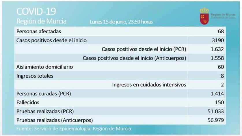 Se mantiene el número de personas afectadas por coronavirus, según prueba PCR, en la Región