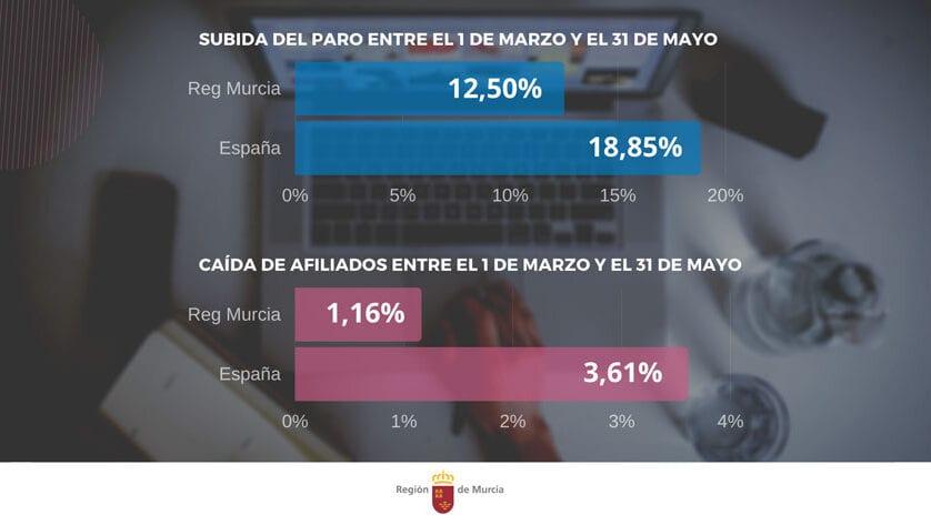 La Región de Murcia pierde casi 7.000 afiliados a la Seguridad Social desde el inicio de la pandemia