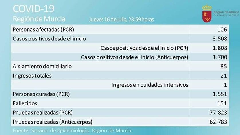 De nuevo se superan los 100 casos activos de coronavirus en la Región de Murcia
