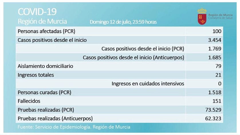Se alcanzan los 100 casos activos por Covid-19, según prueba PCR, en la Región de Murcia