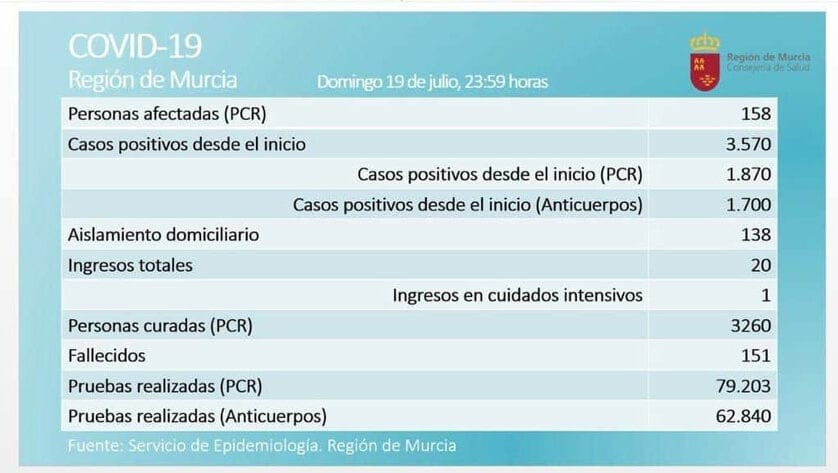 El número de casos activos por Covid-19, según prueba PCR, en la Región de Murcia asciende hasta los 158