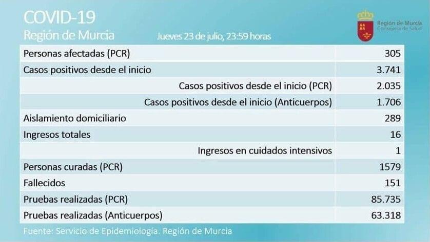 305 casos activos  de Covid-19, por prueba PCR, en  la Región de Murcia