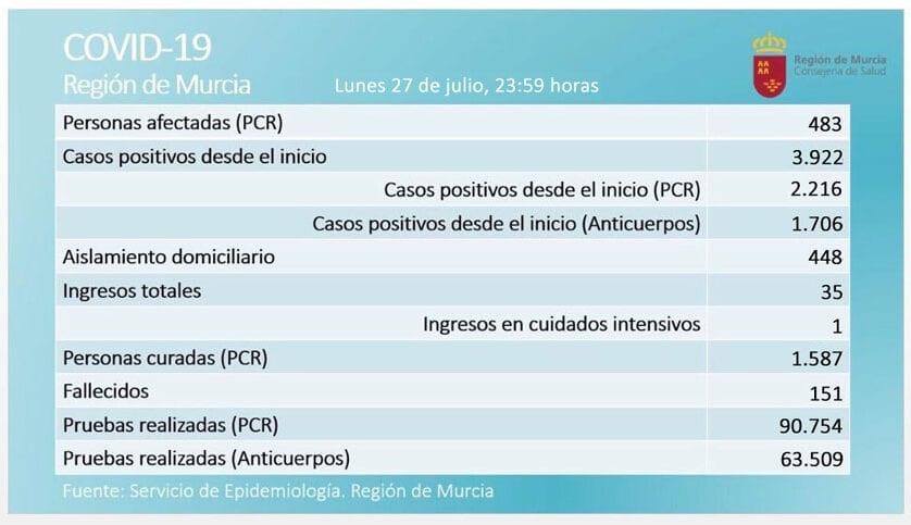 483 casos activos  de Covid-19, por prueba PCR, en  la Región de Murcia