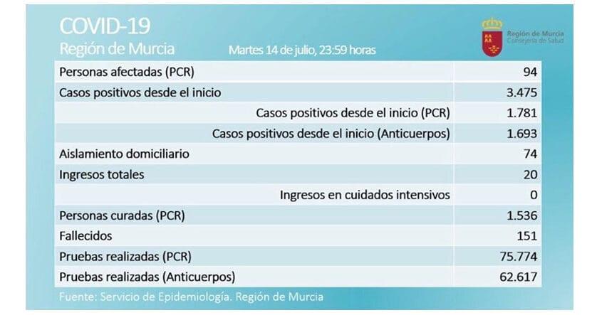 94 casos activos por Covid-19, según prueba PCR, en la Región de Murcia