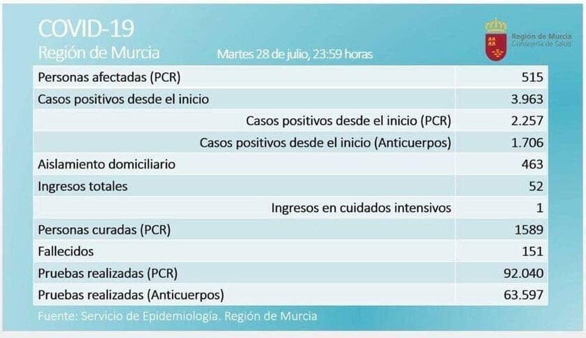 515 casos activos  de Covid-19, por prueba PCR, en  la Región de Murcia