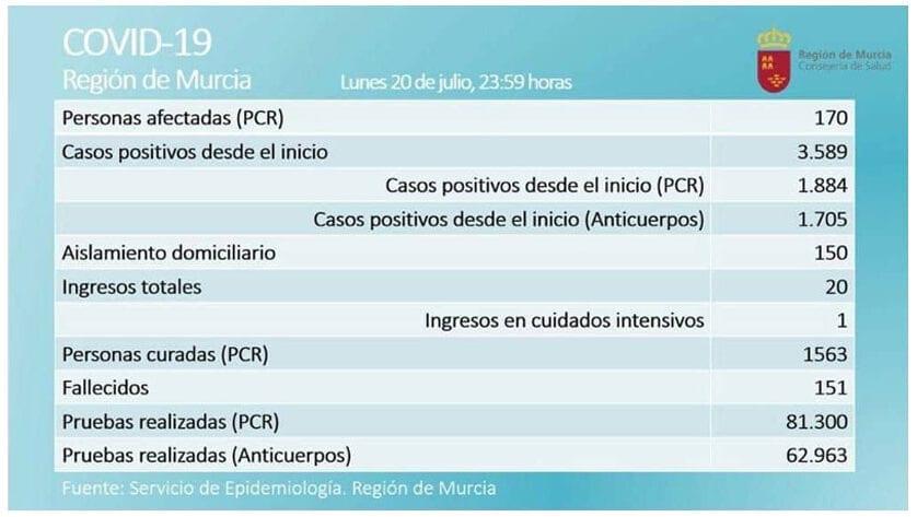 El número de casos activos por Covid-19 en la Región de Murcia es de 170, según prueba PCR