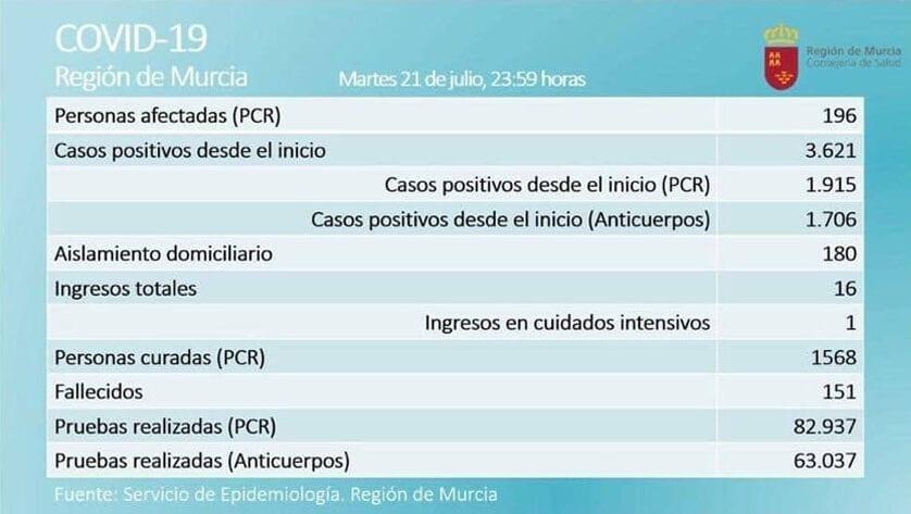 Aumenta el número de casos activos por Covid-19 en la Región pero descienden los ingresados