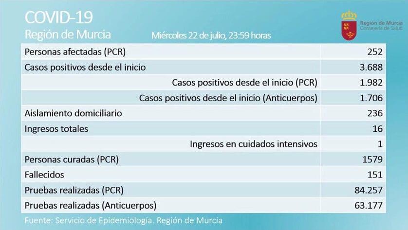 252 casos activos  de Covid-19, por prueba PCR, en  la Región de Murcia