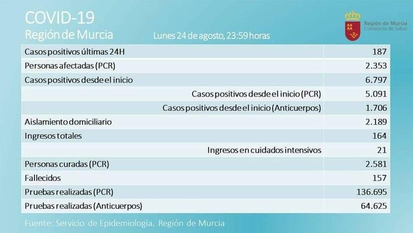 2.353 casos activos  de Covid-19, por prueba PCR, en  la Región de Murcia