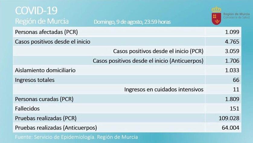 1099 casos activos  de Covid-19, por prueba PCR, en  la Región de Murcia