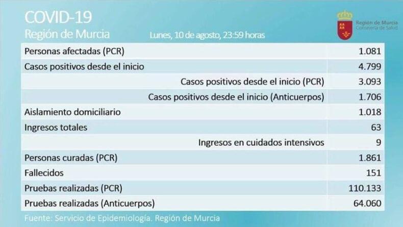Datos actualizados de casos activos por Covid-19 en la Región de Murcia
