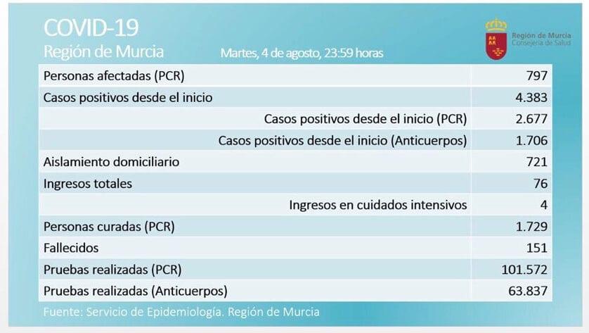 797 casos activos  de Covid-19, por prueba PCR, en  la Región de Murcia