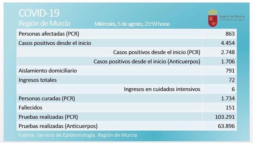 863 casos activos  de Covid-19, por prueba PCR, en  la Región de Murcia