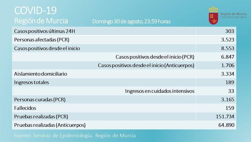 3.523 casos activos  de Covid-19, por prueba PCR, en  la Región de Murcia