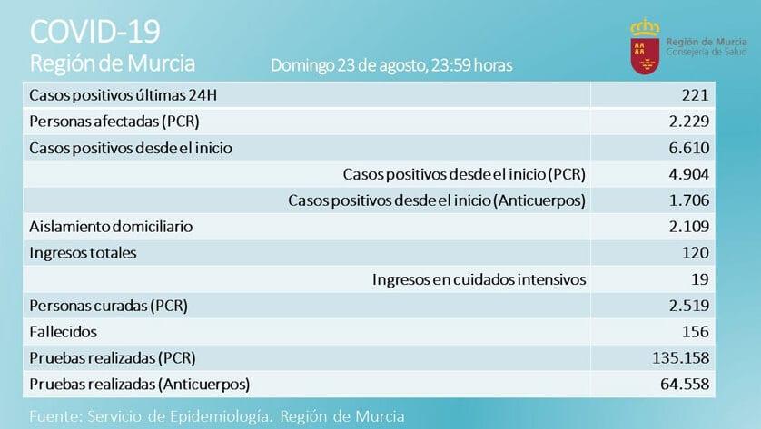 2.229 casos activos  de Covid-19, por prueba PCR, en  la Región de Murcia