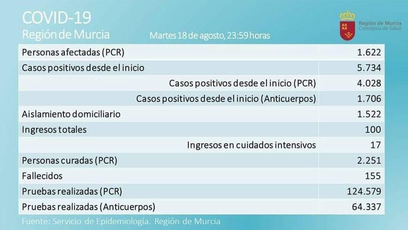 1.622 casos activos  de Covid-19, por prueba PCR, en  la Región de Murcia