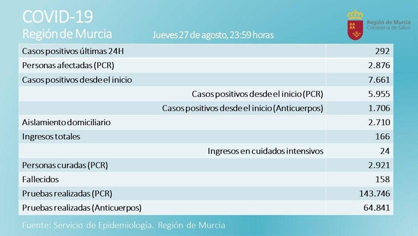 2.876 casos activos  de Covid-19, por prueba PCR, en  la Región de Murcia