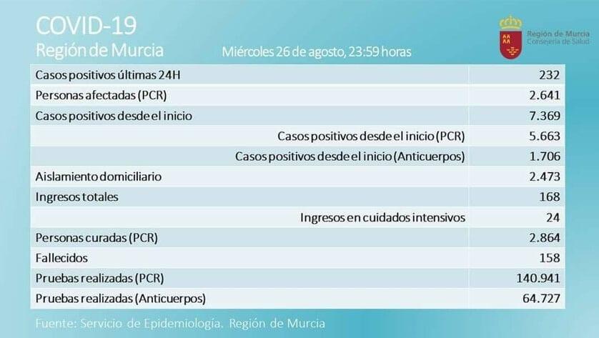 2.641 casos activos  de Covid-19, por prueba PCR, en  la Región de Murcia