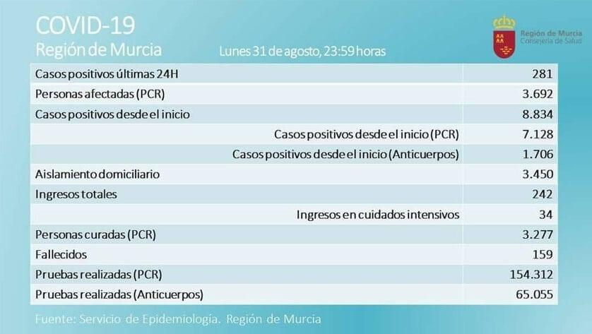 3.692 casos activos  de Covid-19, por prueba PCR, en  la Región de Murcia