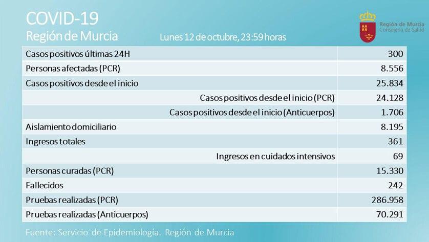 300 nuevos casos de covid-19 en la Región de Murcia en las últimas 24 horas