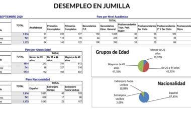 El mes de septiembre se cierra con una bajada del paro en Jumilla de 73 personas