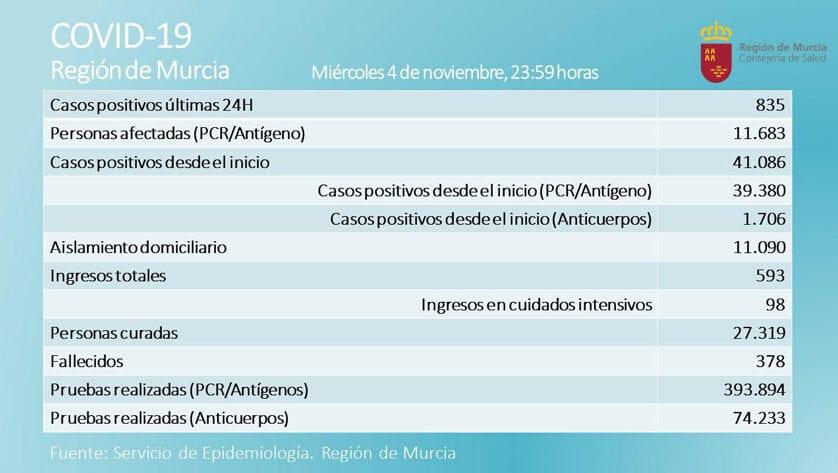 835 nuevos casos y dieciséis fallecidos en la Región, se mantienen descontrolados los contagios de covid-19