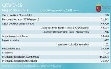 Se confirma la estabilización de la curva de contagios en la Región con 243 positivos en las últimas 24 horas