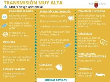 Medidas para municipios con nivel de transmisión muy alta