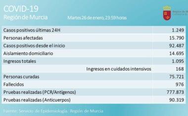 La presión hospitalaria en la Región sigue aumentando, a pesar de que el número de afectados continúa bajando