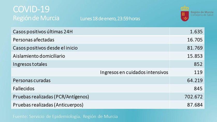 La Región registra 1.635 contagios en las últimas 24 horas de los que 19 pertenecen a Jumilla