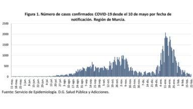 Gráfica de contagios desde el mes de mayo de 2020