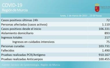 La incidencia acumulada de Jumilla se sitúa por debajo de los 20 casos por cada 100.000 habitantes en los últimos 7 días
