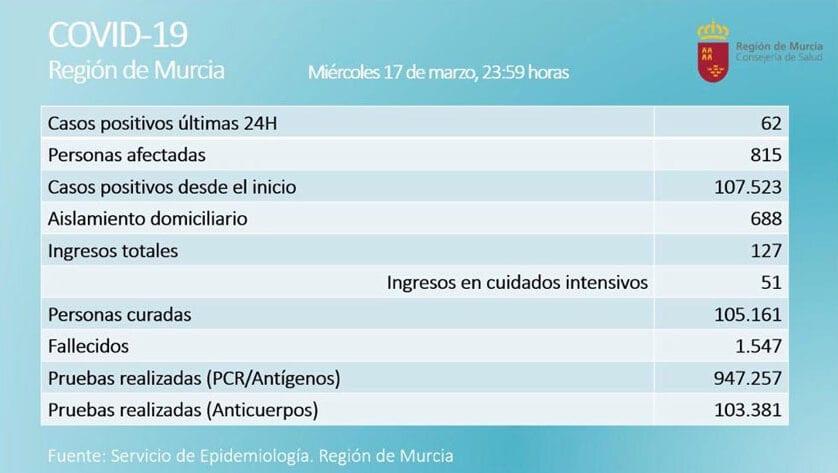 Aumenta con lentitud el número de afectados en la Región de Murcia por tercer día consecutivo con los 62 nuevos casos de las últimas 24 horas