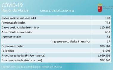 100 nuevos positivos por Covid en la Región en las últimas 24 horas