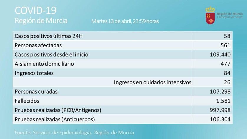 Descienden los positivos en la Región con solo 58 nuevos casos en las últimas 24 horas