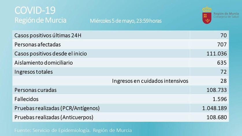 Se mantiene estable el número de positivos en la Región de Murcia con 707 personas afectadas por covid-19