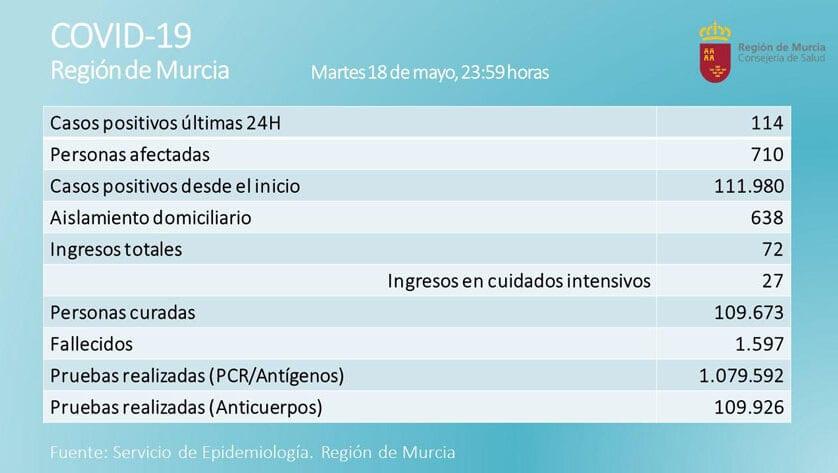Aumenta el número de positivos en covid-19 con los 114 nuevos casos diagnosticados en las últimas 24 horas