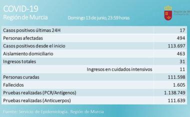 17 nuevos positivos por Covid-19 en las últimas 24 horas en la Región de Murcia