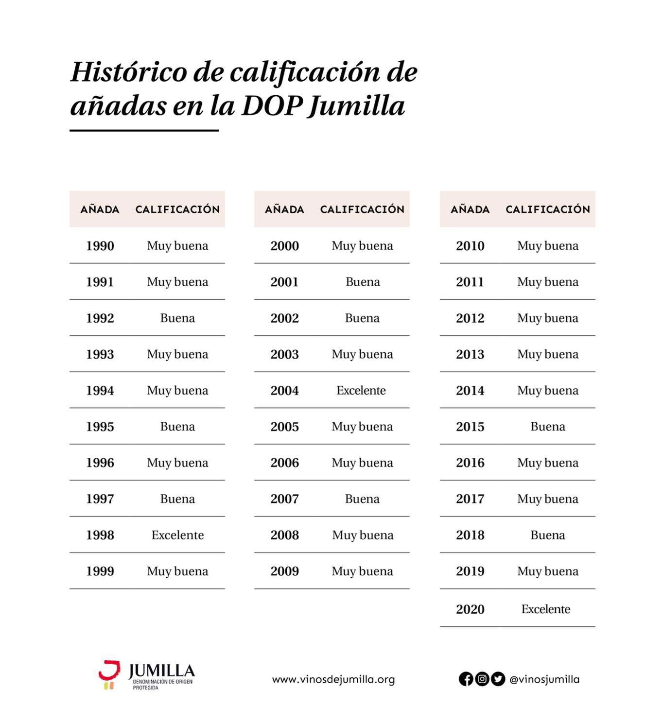 Histórico de calificación de añadas DOP Jumilla