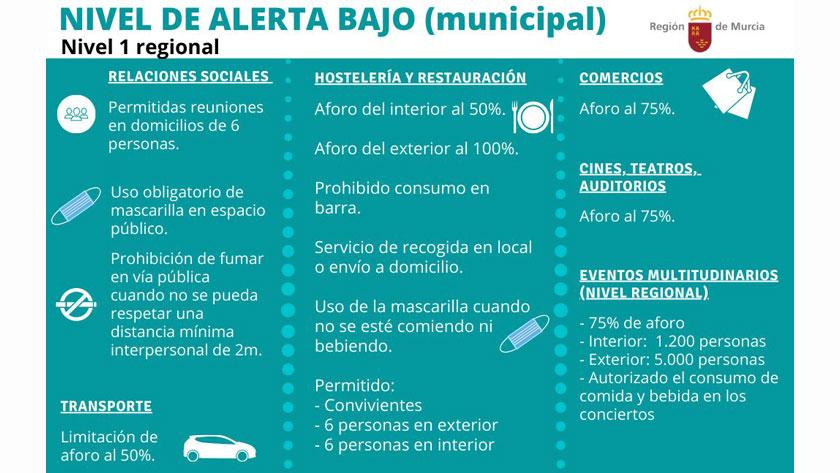 La Región de Murcia pasa a Nivel 1 y permitirá eventos multitudinarios de hasta 5.000 personas en el exterior