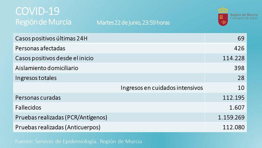 69 nuevos positivos diagnosticados en las últimas 24 horas en la Región de Murcia