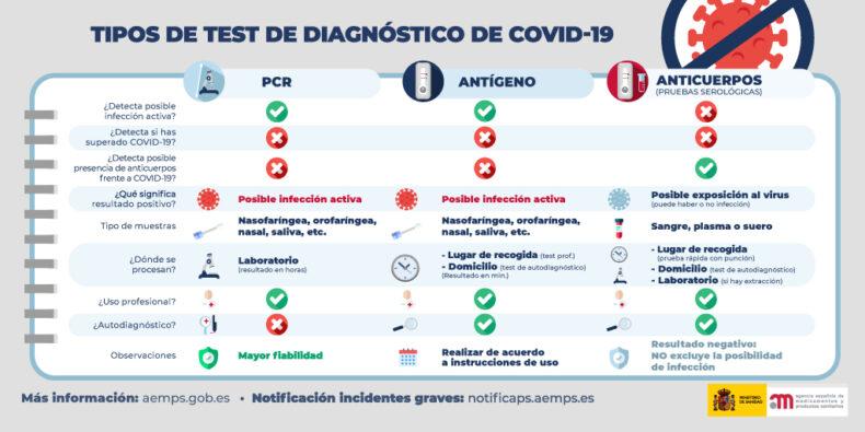 Tipos de test de diagnóstico Covid19
