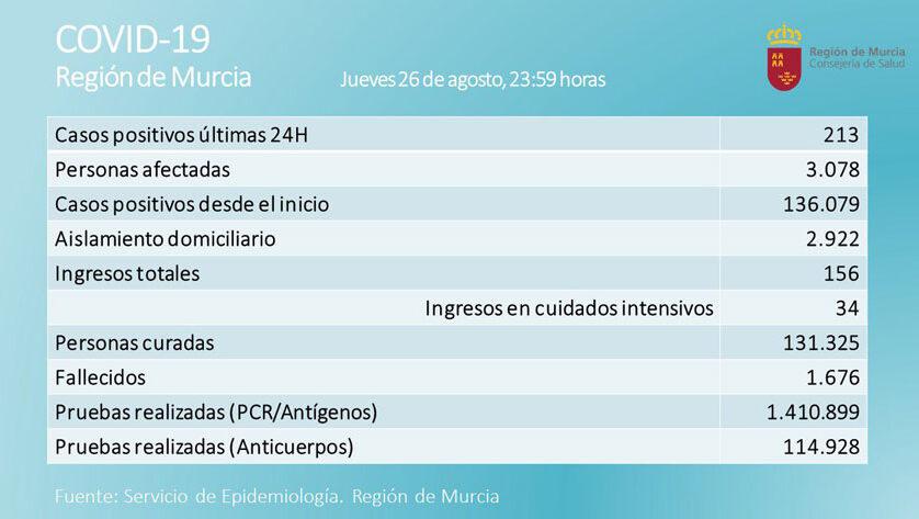 213 nuevos contagios en las últimas 24 horas en la Región de Murcia